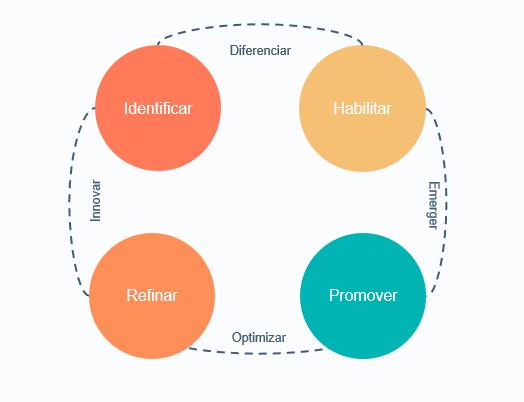 Pasos para construir una estrategia de marketing conversacional