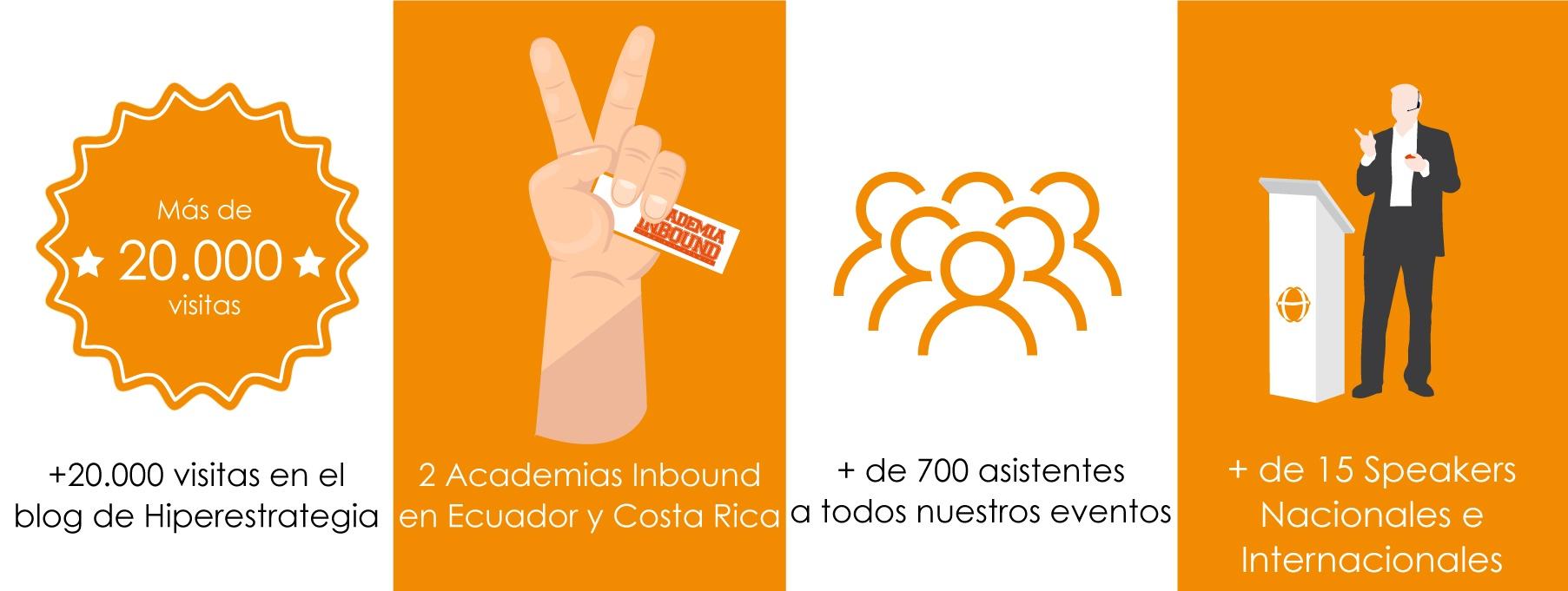 Agencia de Marketing Digital Ecuador